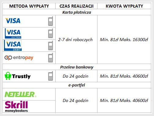 Wypłaty w Kasyno.pl
