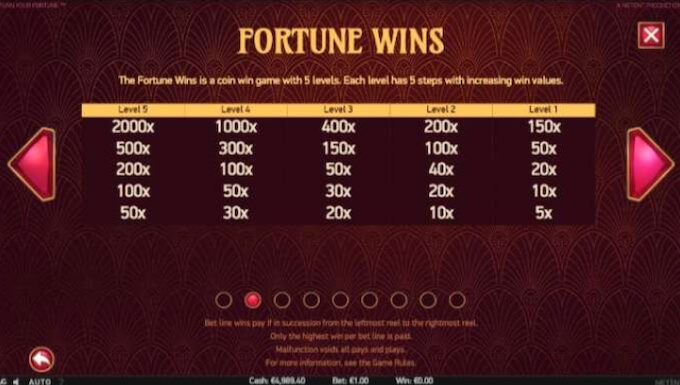 Turn Your Fortune slot od NetEnt