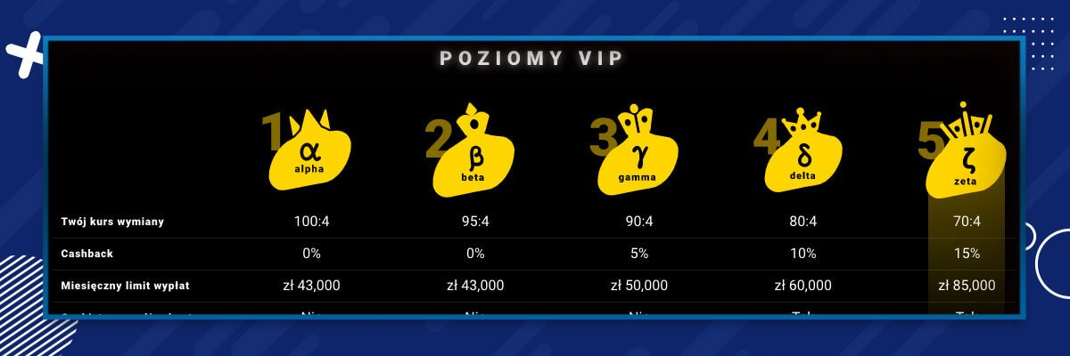 Klub VIP w kasynie Zet